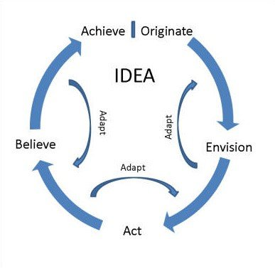Use the Idea Circle to become happier and more successful